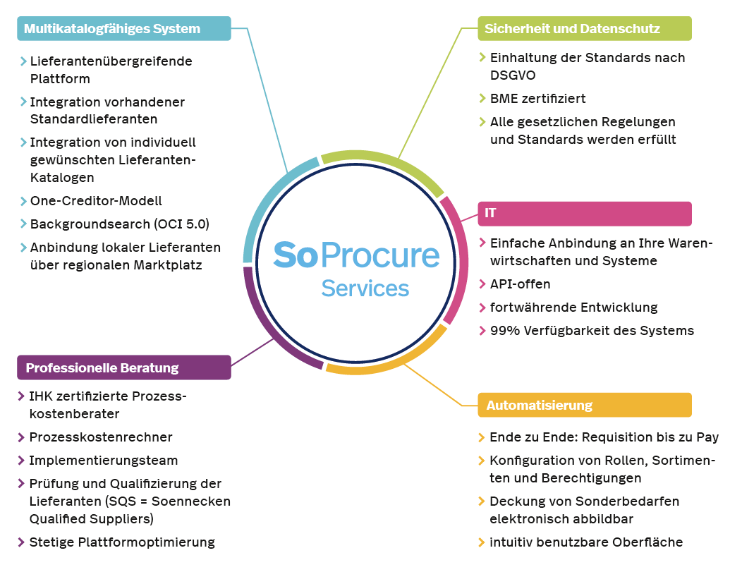 So Procure Services